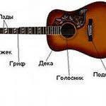 """<span class=""""title"""">Как научиться играть на гитаре с нуля?</span>"""